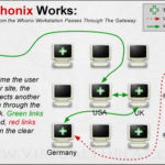How Whonix Works: Figure 3 - Using An Alternate TOR Path
